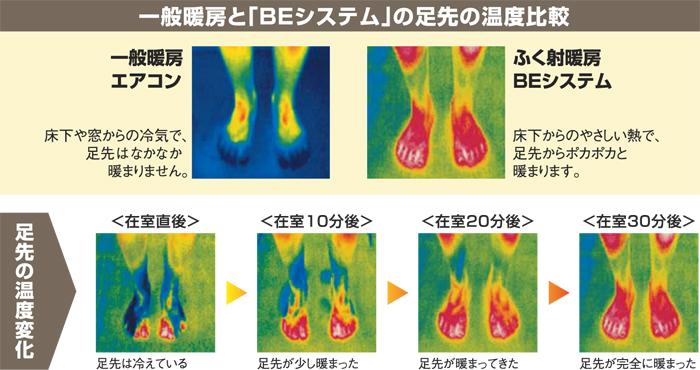 一般暖房とBEシステムの足先の温度比較
