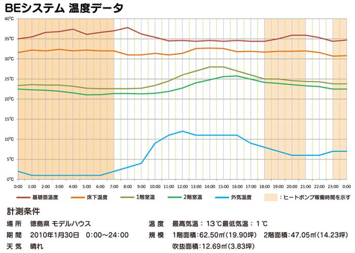 BEシステム温度データ